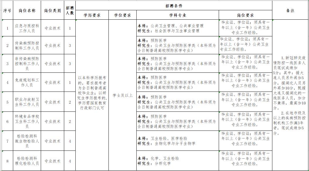 盘锦人口2021_2021国考盘锦地区报名人数分析 审核通过人数已达501人,仍有1个岗