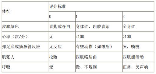 2021年医疗事业单位招聘考试护理专业核心考点(60)