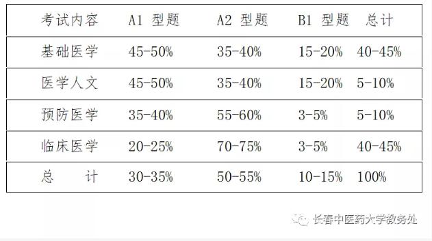 长春中医药大学2021年临床医学专业(本科)水平测试报名通知