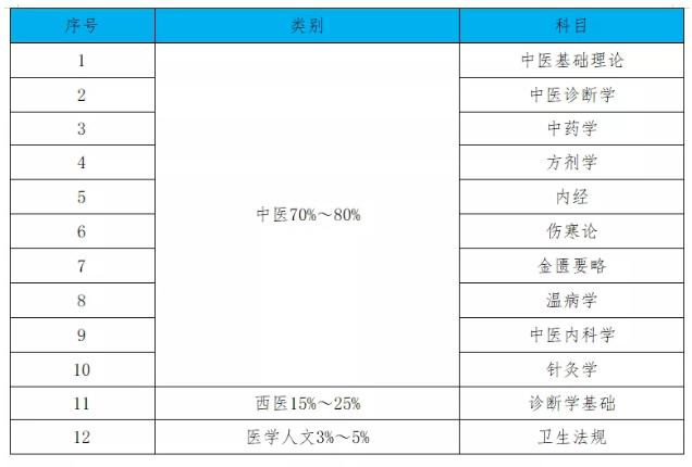 长春中医药大学2021年中医学类专业(本科)水平测试通知