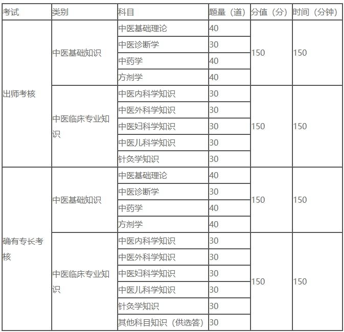 天津市2021年传统师承确有专长考试模考练习