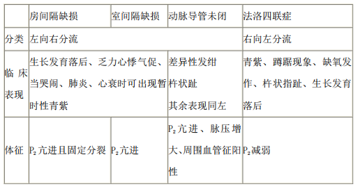 2021年医疗事业单位招聘考试护理专业核心考点(67)