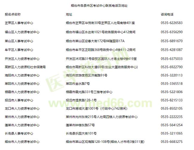 山东烟台关于办理2020年初级中药士证书的通知
