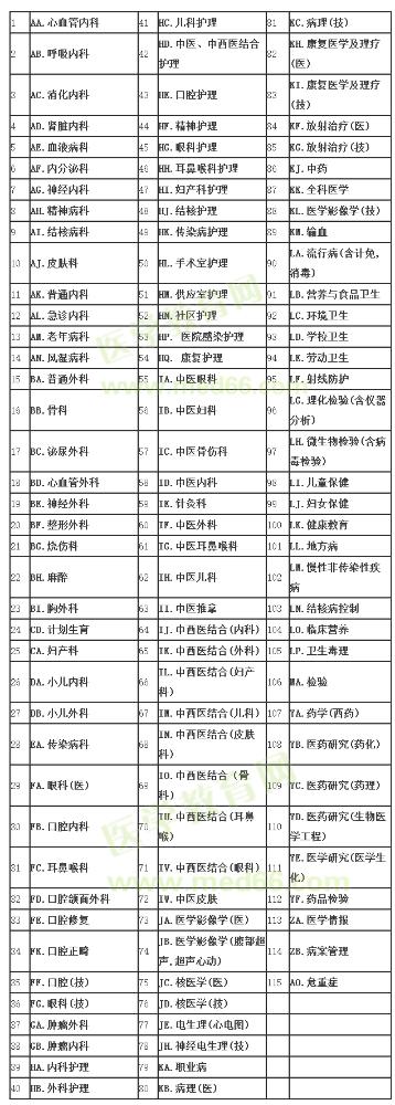 青岛2020年卫生高级职称人机对话考试专业代码