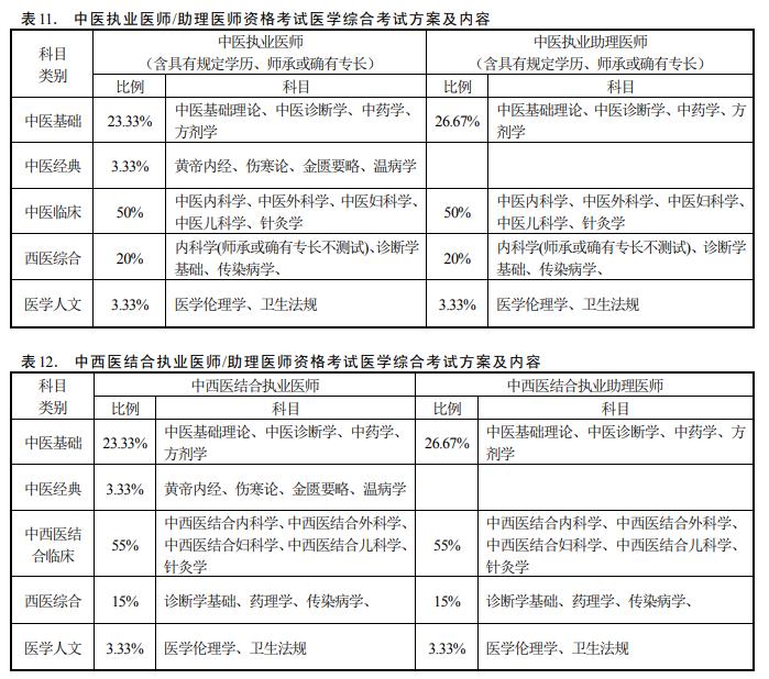 中医医师资格考试内容