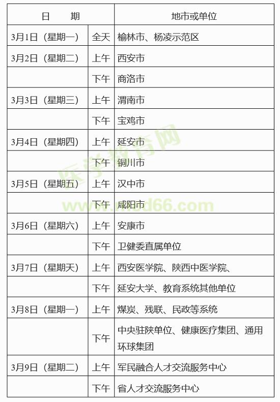 2020年陕西省可以报送卫生高级职称评审申报材料的通知