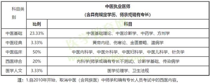 2021中医执业医师考试内容、考试科目