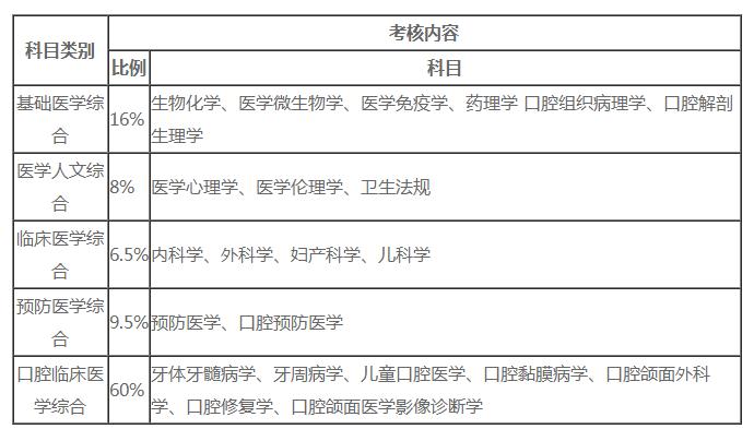 口腔执业医师考试分值划分及及格标准2021