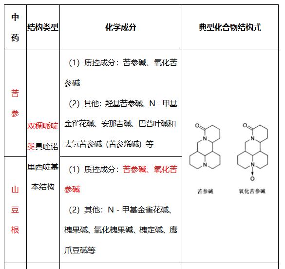 中藥化學:含生物堿的常用中藥有哪些?