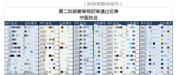 2021年吉林省长春考点中医执业医师实践技能第二批邮寄审核初审通过名单