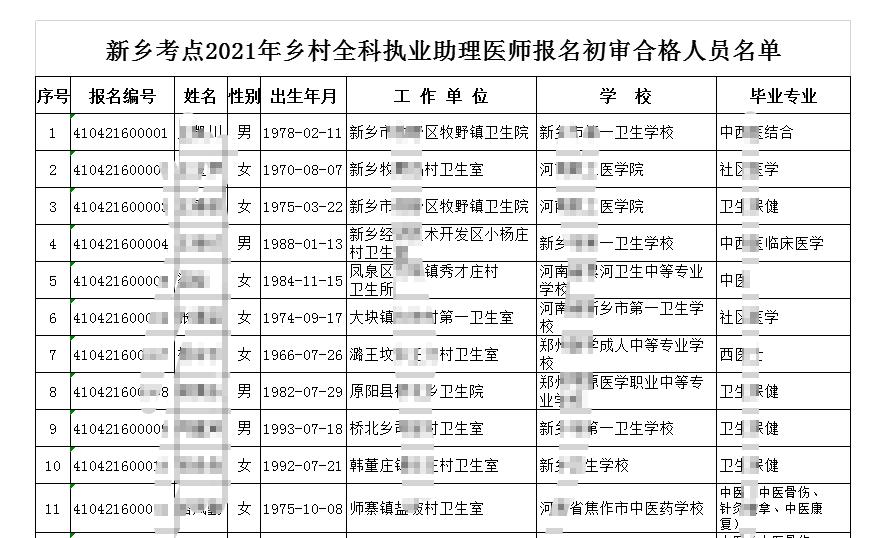 2021年鄉村助理醫師資格考試報名新鄉市審核通過名單