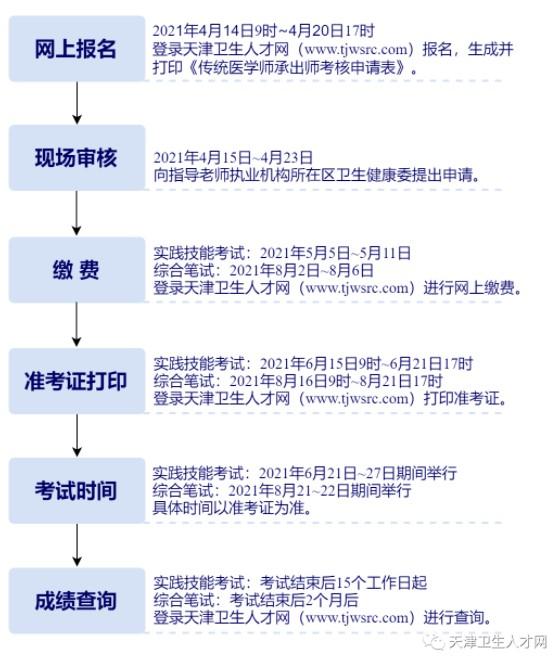 天津卫生人才网2021年传统师承出师和确有专长考试时间轴
