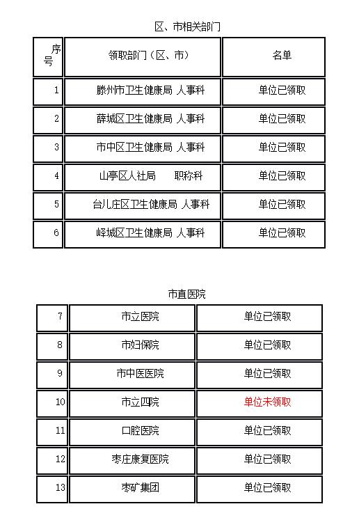 山东枣庄2020年中药学职称考试证书领取通知