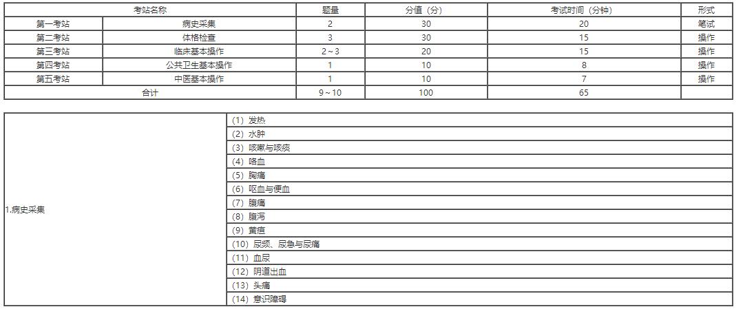 2021年鄉村全科助理醫師實踐技能考試南京市高淳區考點病史采集模版