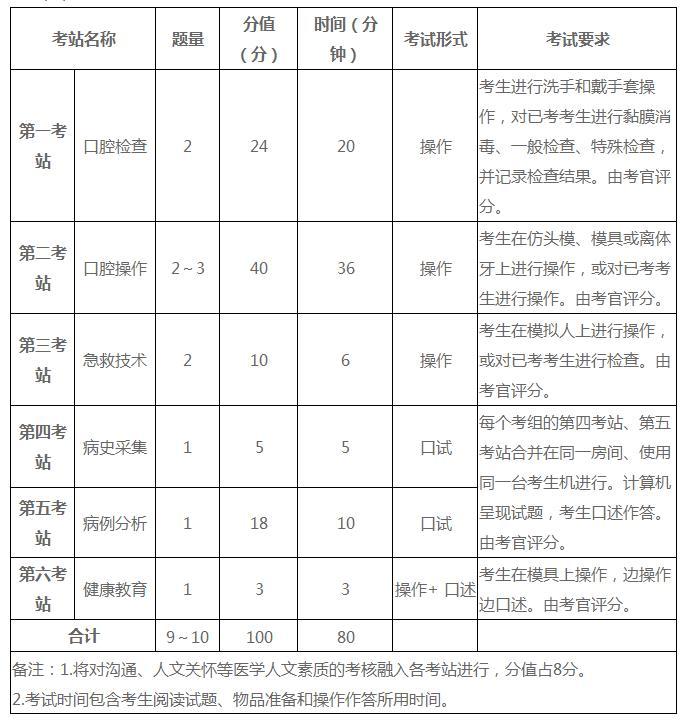 河南省2021年口腔执业医师实践技能什么时候考?