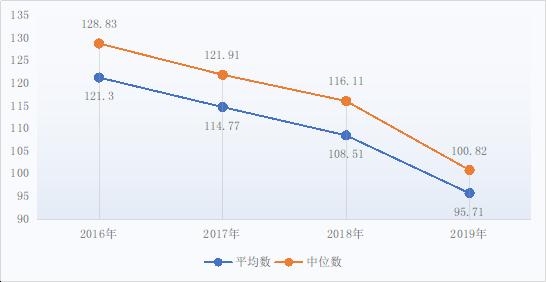 图72016-2019年万元收入能耗支出(元)