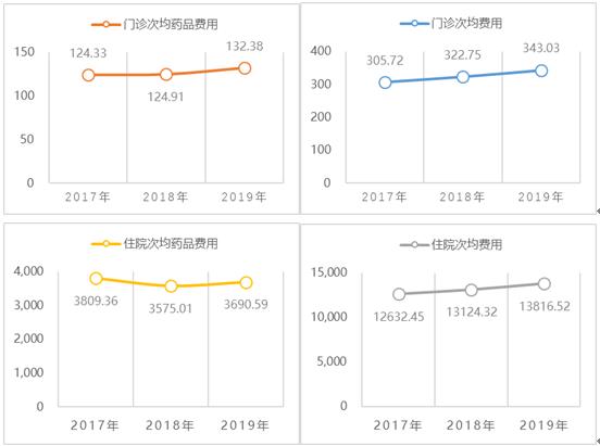 图82017-2019年三级公立医院次均费用相关指标变化情况