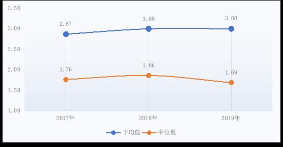 图92017-2019年医疗盈余率(%)