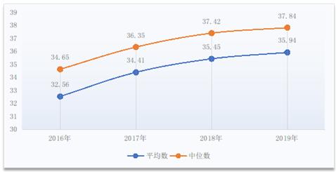 图112016-2019年人员经费占比(%)