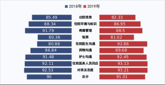 图142018-2019年住院患者满意度比较