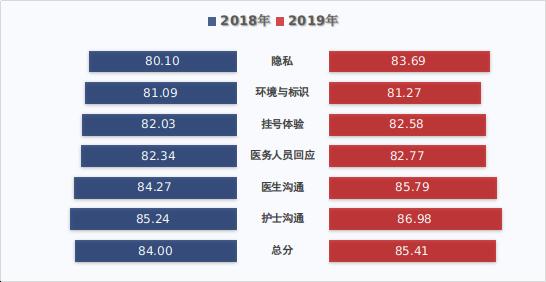 图132018-2019年门诊患者满意度比较