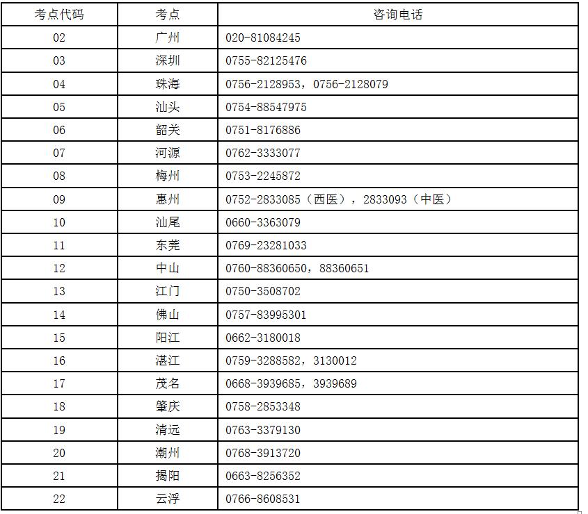 医师资格考试广东省考区各考点咨询电话