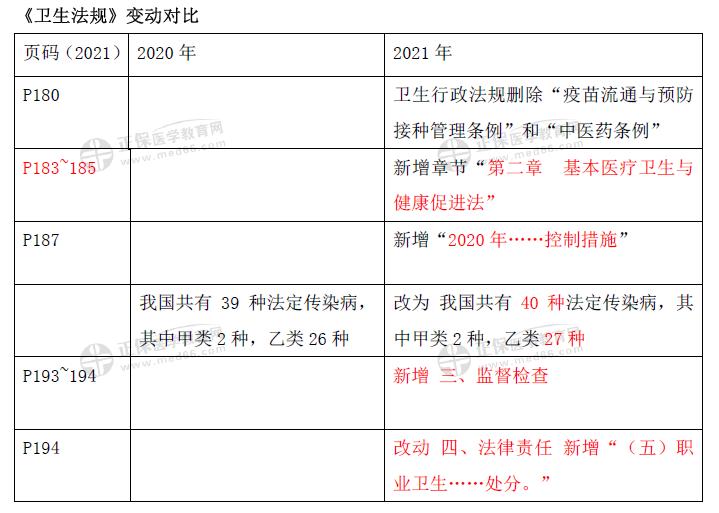 卫生法规-口腔助理教材变动2021(1)