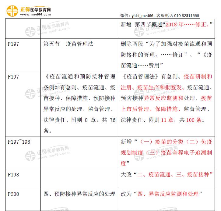 卫生法规-口腔助理教材变动2021(2)