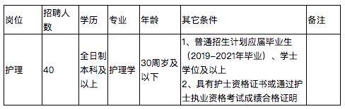 云南省保山市人民医院招聘合同制护士40人