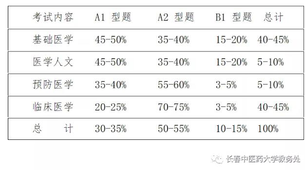 2021年长春中医药大学临床医学专业(本科)水平测试考试时间与考试内容/考试方式