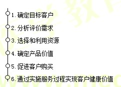 【基础知识】健康管理师第十五章重点整理(七)