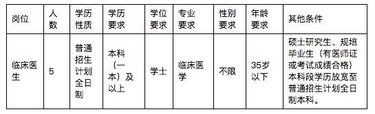 丽江市古城区人民医院招聘紧缺急需专业临床医生