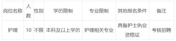 2021年云南省大理州第二人民医院招聘护理岗岗位计划