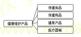 【基础知识】健康管理师第十五章重点整理(九)