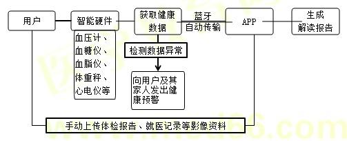 【基础知识】健康管理师第十五章重点整理(十二)