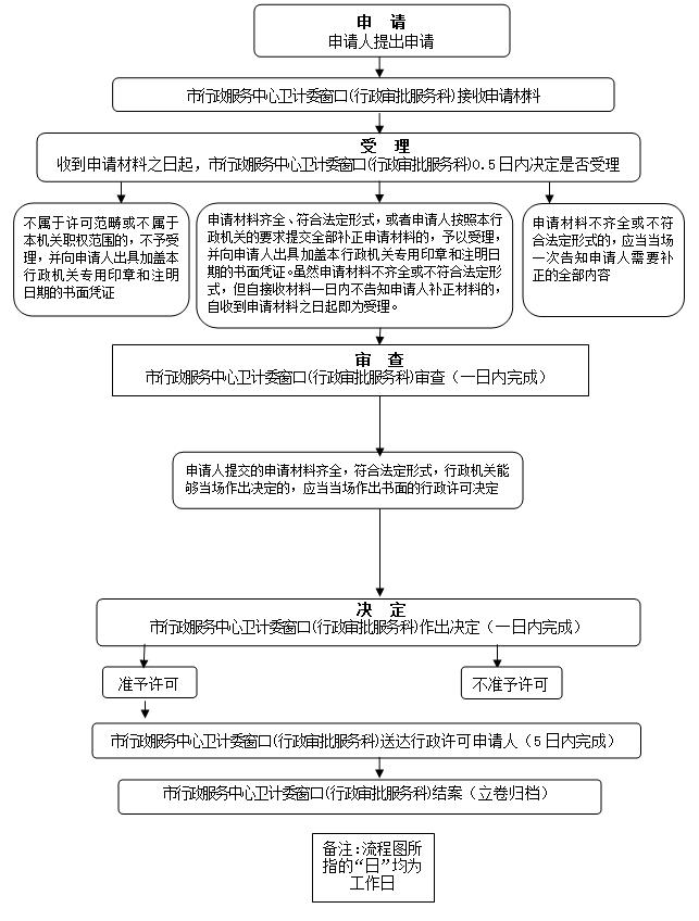 漯河市醫師執業許可的辦理流程是什么?