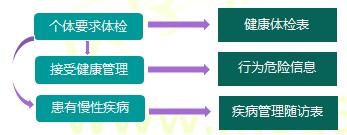 【技能操作】健康管理师第一章重点整理(二)