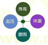 【技能操作】健康管理师第一章重点整理(四)