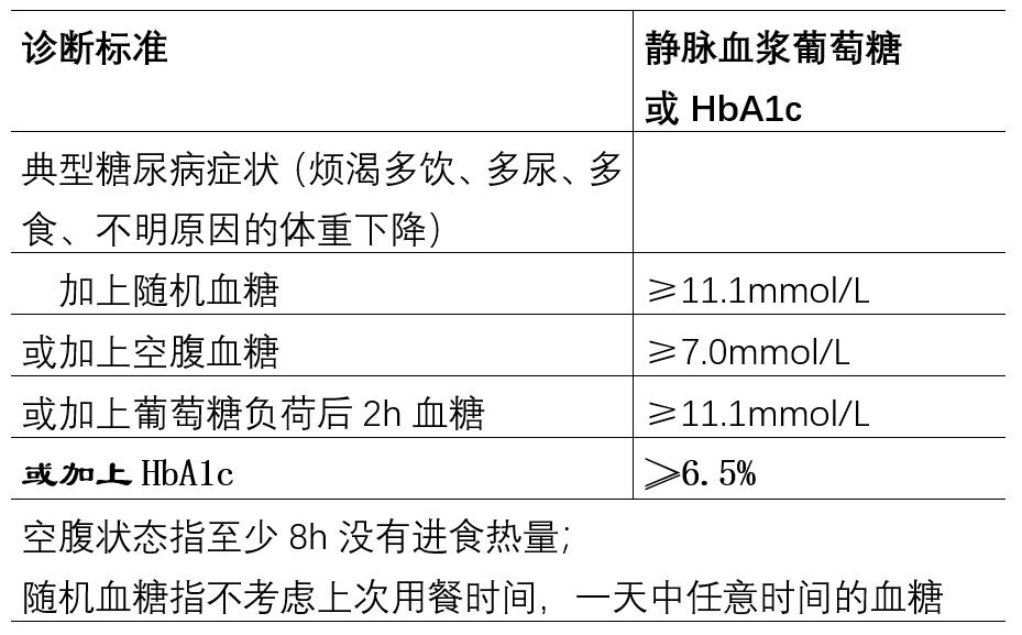 规培课堂|《中国2型糖尿病防治指南》发布,10大更新要点来了!