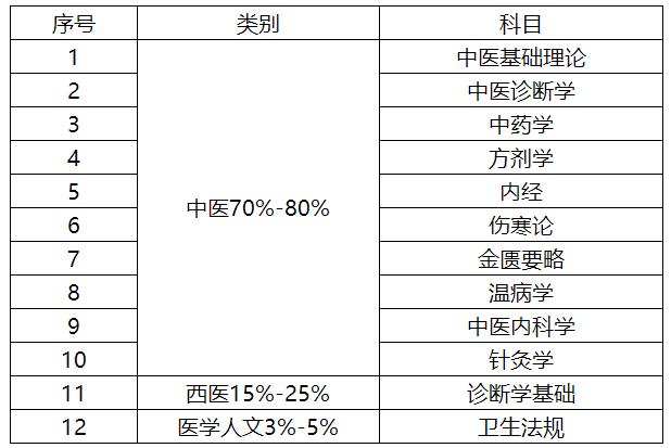 河北省中医学院2021年中医学类专业(本科)水平测试考试科目与方式