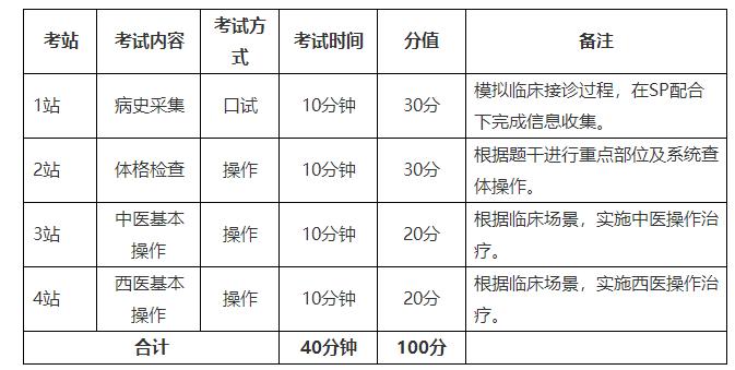 南京中医药大学2021年中医学类专业(本科)水平测试考试形式及科目