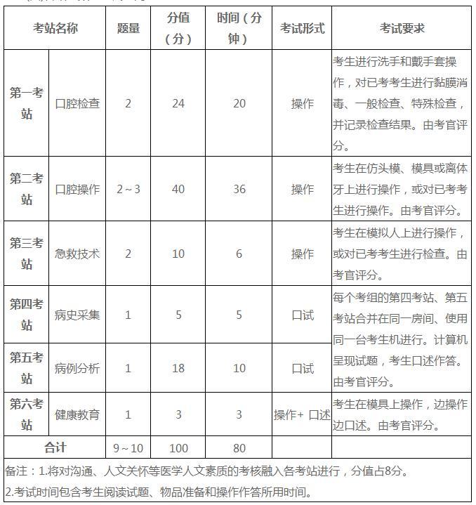 2021年河南考区口腔助理医师国家实践技能基地名单