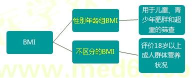 【技能操作】健康管理师第一章重点整理(五)