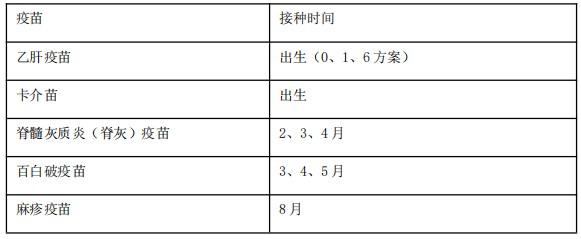【临床】2021医疗招聘备考资料:五苗防七病