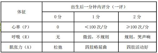 【临床】2021医疗招聘备考资料:新生儿Apgar评分