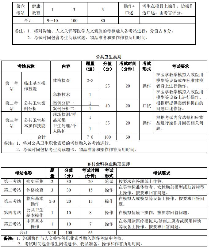 乡村助理医师技能考试