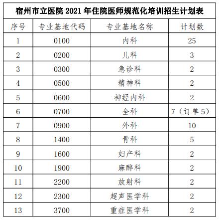 2021年宿州市立医院住院医师规范化培训招收简章