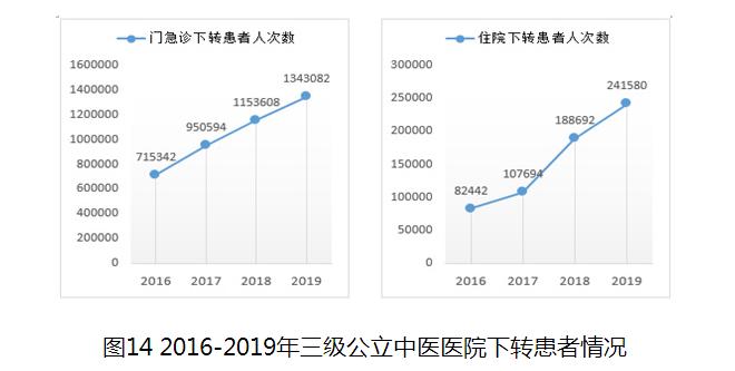 2016-2019年三级公立中医医院下转患者情况