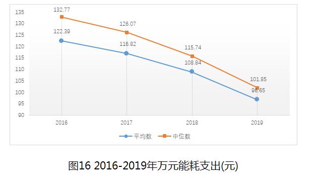 图16 2016-2019年万元能耗支出(元)