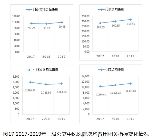 图17 2017-2019年三级公立中医医院次均费用相关指标变化情况
